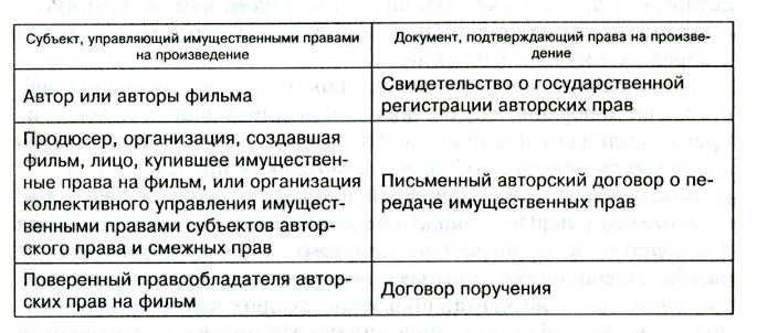 договор продюсера с оператором постановщиком